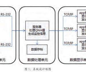 机场自观 QNH 值实时监控告警系统的设计与应用