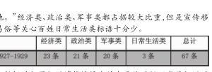 1927 年至 1937 年湖南省炎陵县红军标语的发展